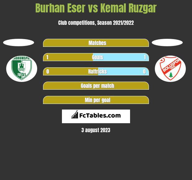 Burhan Eser vs Kemal Ruzgar h2h player stats