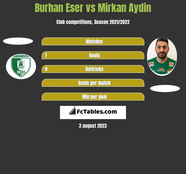 Burhan Eser vs Mirkan Aydin h2h player stats