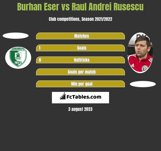 Burhan Eser vs Raul Andrei Rusescu h2h player stats