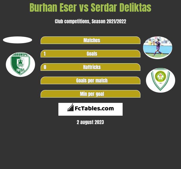 Burhan Eser vs Serdar Deliktas h2h player stats