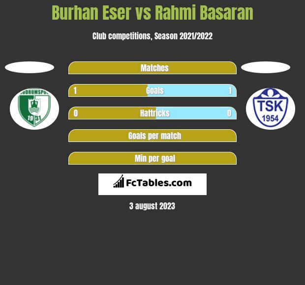 Burhan Eser vs Rahmi Basaran h2h player stats