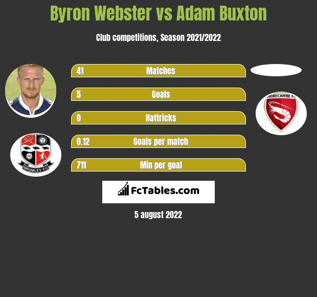 Byron Webster vs Adam Buxton infographic