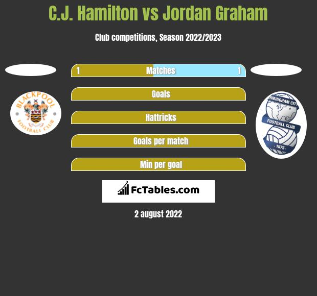 C.J. Hamilton vs Jordan Graham h2h player stats