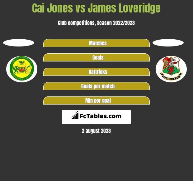 Cai Jones vs James Loveridge h2h player stats