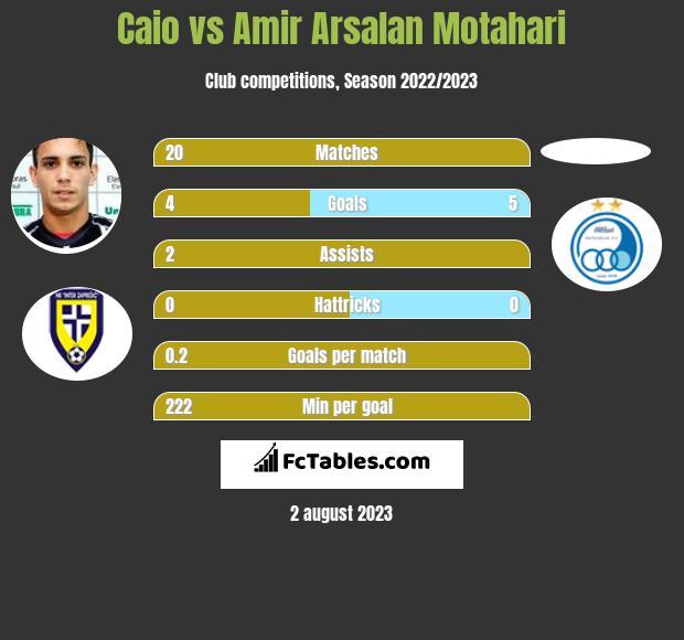 Caio vs Amir Arsalan Motahari h2h player stats