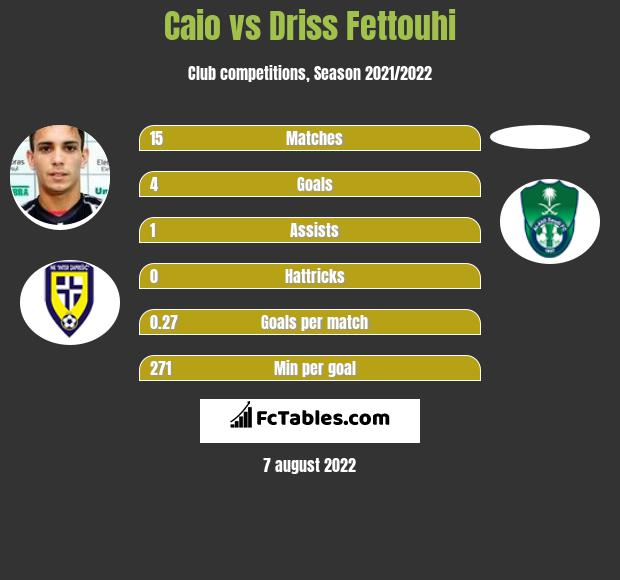Caio vs Driss Fettouhi h2h player stats