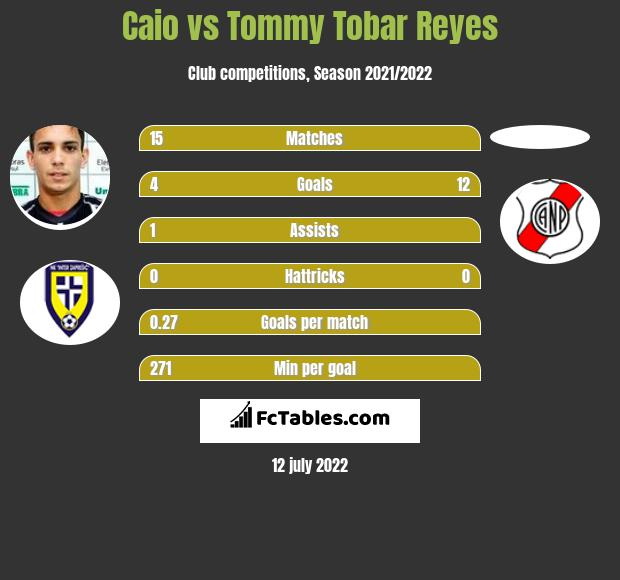 Caio vs Tommy Tobar Reyes h2h player stats