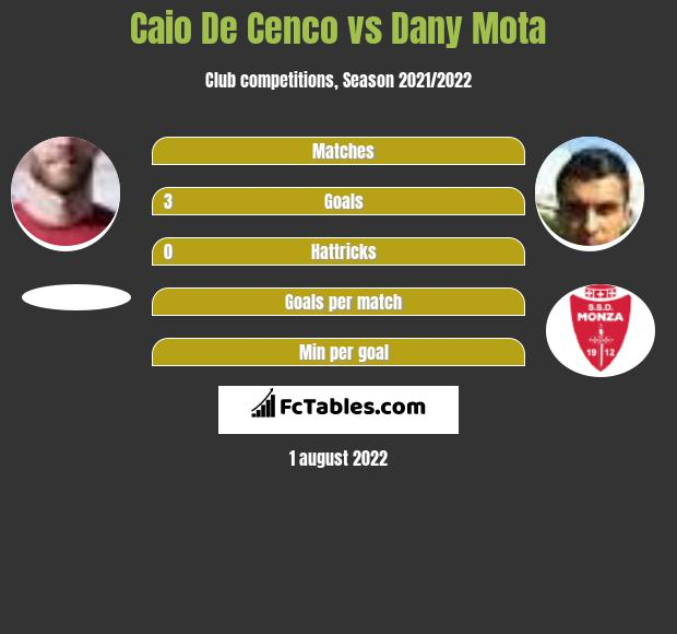 Caio De Cenco vs Dany Mota h2h player stats
