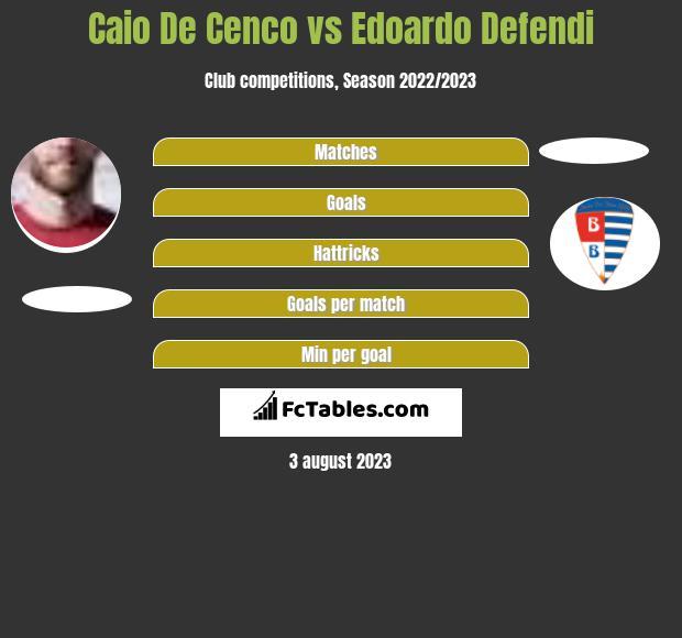 Caio De Cenco vs Edoardo Defendi h2h player stats