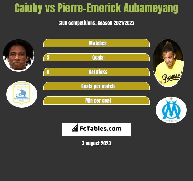 Caiuby vs Pierre-Emerick Aubameyang