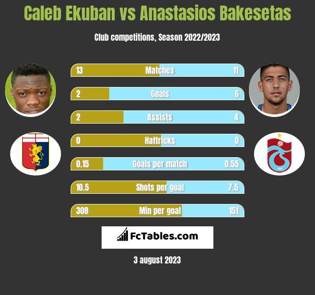 Caleb Ekuban vs Anastasios Bakesetas infographic