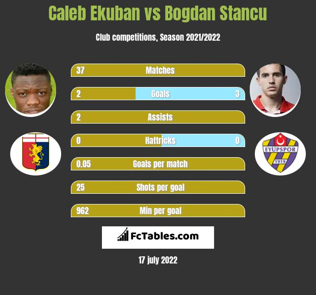 Caleb Ekuban vs Bogdan Stancu h2h player stats