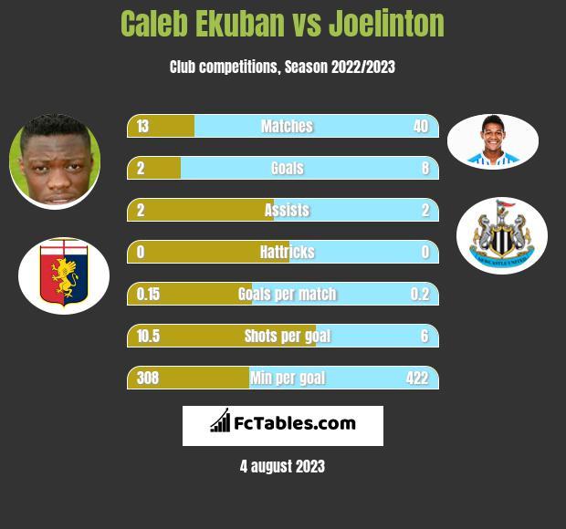 Caleb Ekuban vs Joelinton h2h player stats