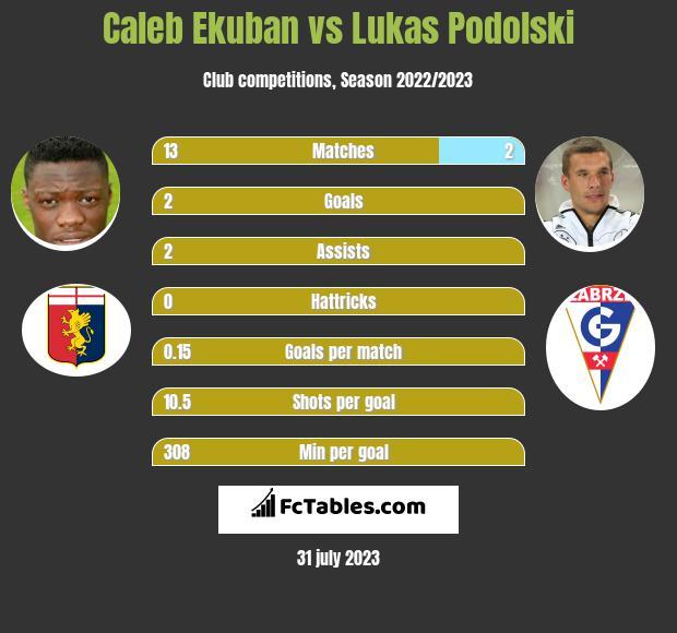 Caleb Ekuban vs Lukas Podolski h2h player stats