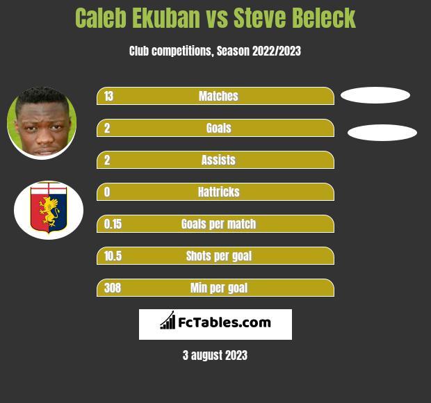 Caleb Ekuban vs Steve Beleck infographic