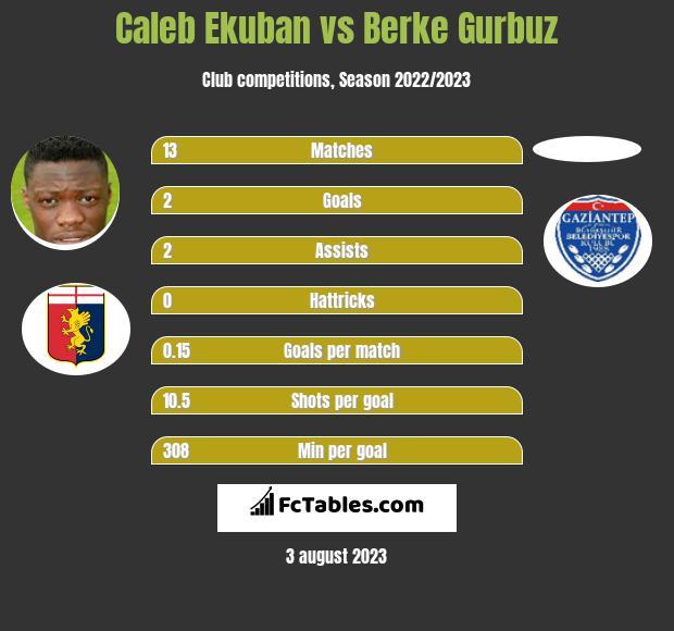 Caleb Ekuban vs Berke Gurbuz infographic