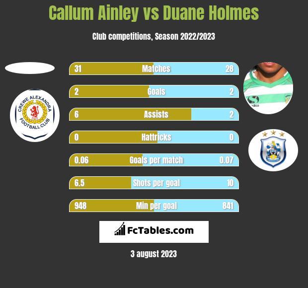 Callum Ainley vs Duane Holmes h2h player stats
