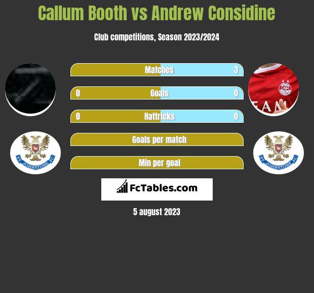 Callum Booth vs Andrew Considine infographic