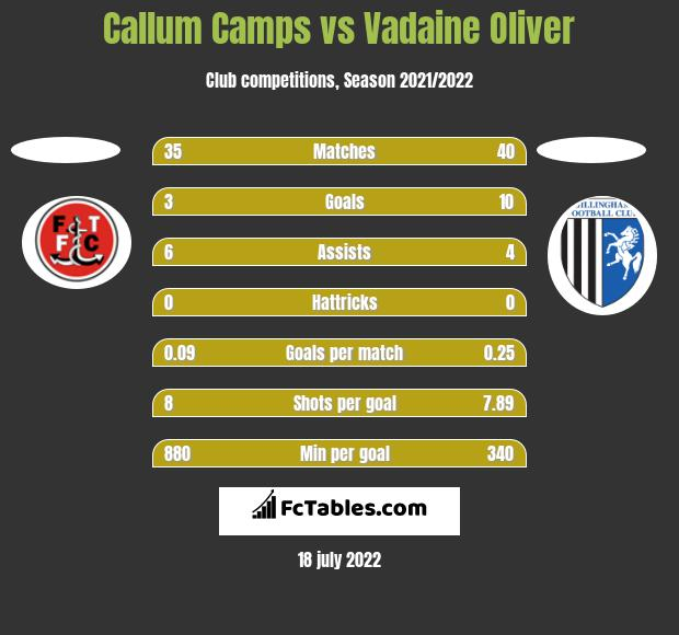 Callum Camps vs Vadaine Oliver h2h player stats