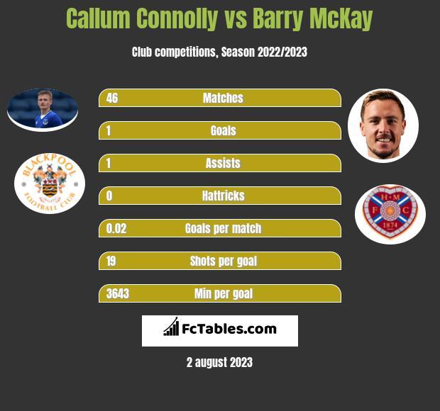 Callum Connolly vs Barry McKay infographic