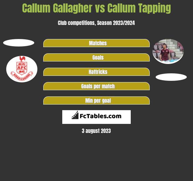 Callum Gallagher vs Callum Tapping h2h player stats