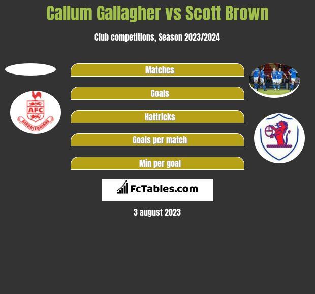 Callum Gallagher vs Scott Brown h2h player stats