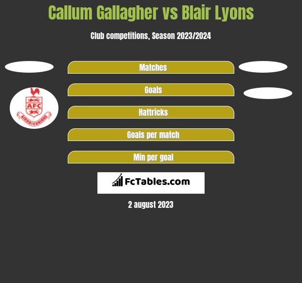 Callum Gallagher vs Blair Lyons h2h player stats