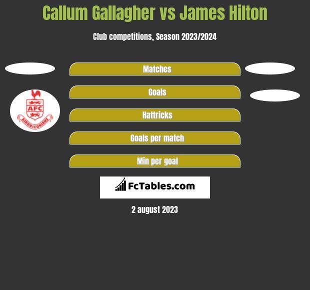 Callum Gallagher vs James Hilton h2h player stats