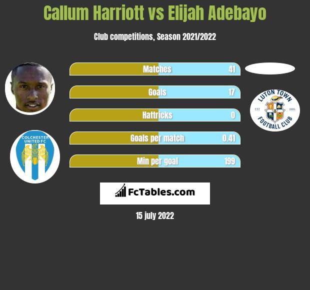 Callum Harriott vs Elijah Adebayo infographic