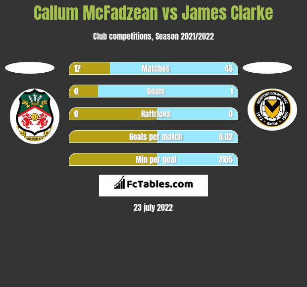 Callum McFadzean vs James Clarke h2h player stats