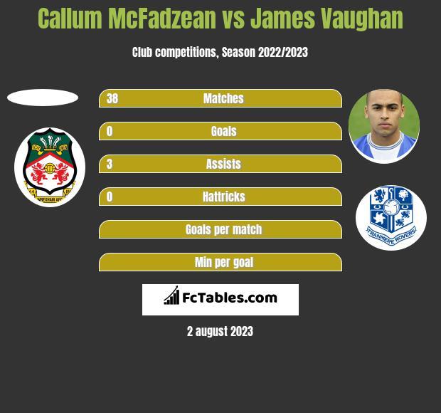 Callum McFadzean vs James Vaughan h2h player stats