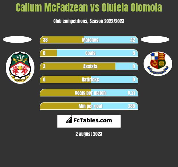 Callum McFadzean vs Olufela Olomola h2h player stats