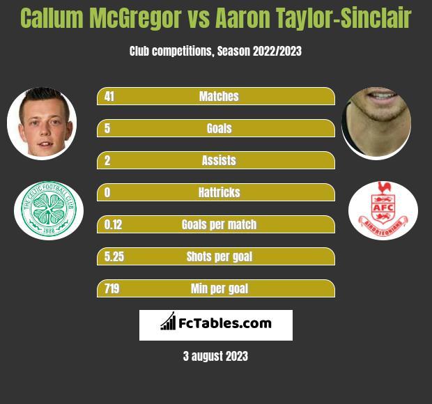 Callum McGregor vs Aaron Taylor-Sinclair infographic