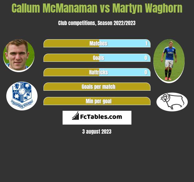 Callum McManaman vs Martyn Waghorn infographic