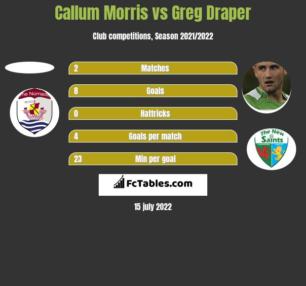 Callum Morris vs Greg Draper h2h player stats