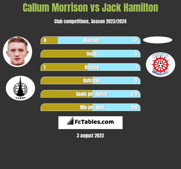 Callum Morrison vs Jack Hamilton h2h player stats