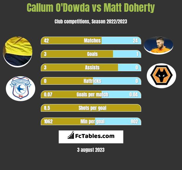 Callum O'Dowda vs Matt Doherty infographic