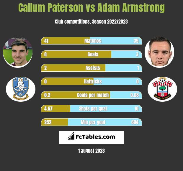 Callum Paterson vs Adam Armstrong infographic