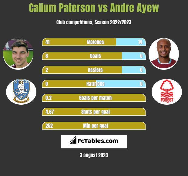 Callum Paterson vs Andre Ayew infographic