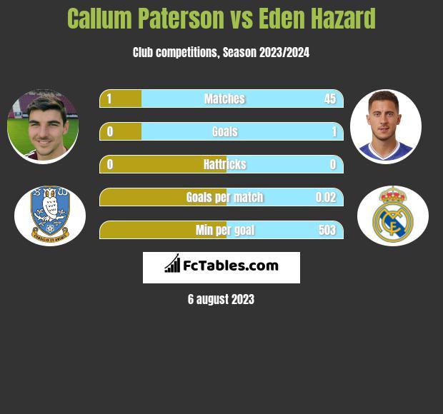 Callum Paterson vs Eden Hazard infographic