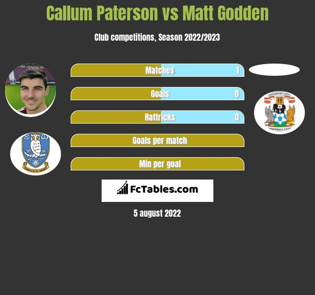 Callum Paterson vs Matt Godden h2h player stats