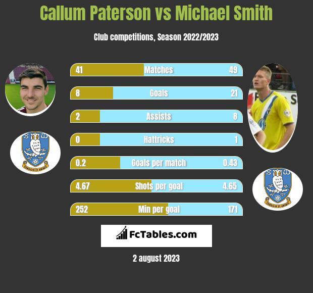 Callum Paterson vs Michael Smith infographic