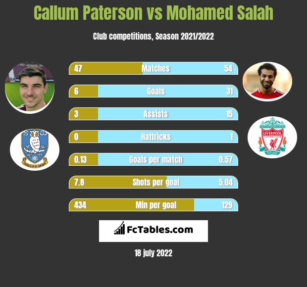 Callum Paterson vs Mohamed Salah infographic