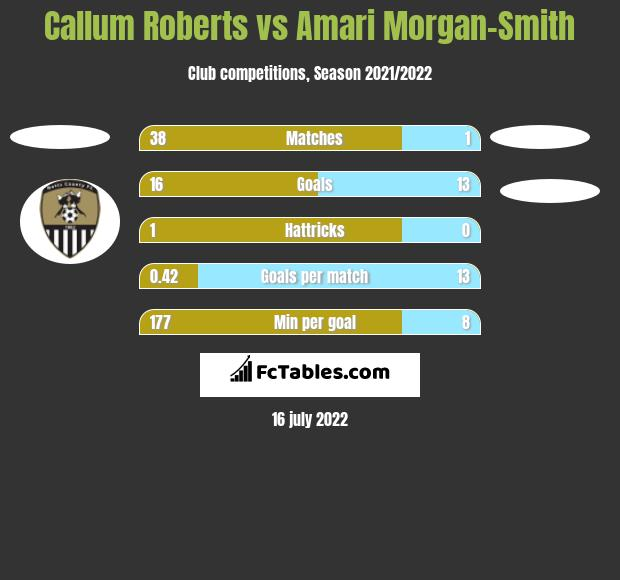 Callum Roberts vs Amari Morgan-Smith h2h player stats