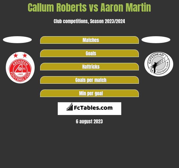 Callum Roberts vs Aaron Martin h2h player stats