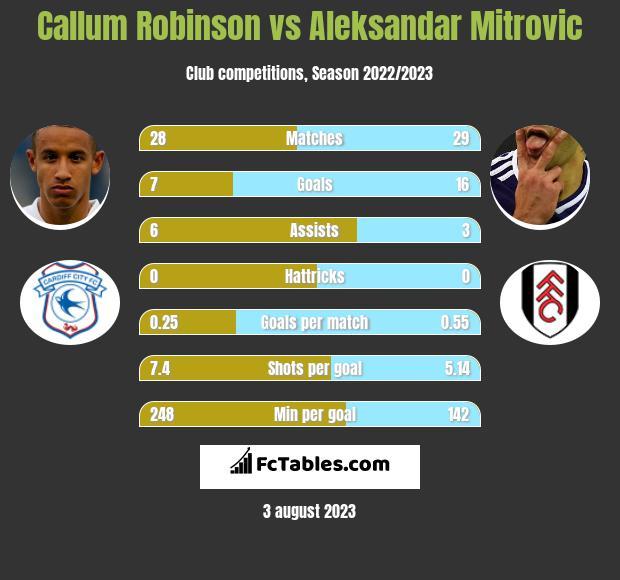 Callum Robinson vs Aleksandar Mitrović h2h player stats