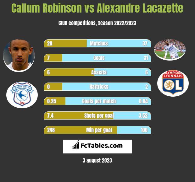 Callum Robinson vs Alexandre Lacazette infographic
