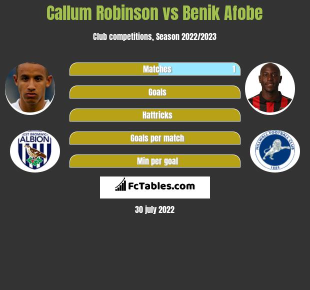 Callum Robinson infographic statistics for Preston