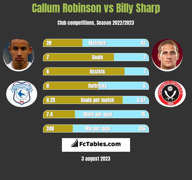 Callum Robinson vs Billy Sharp h2h player stats