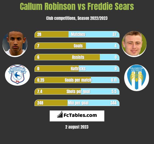 Callum Robinson vs Freddie Sears h2h player stats